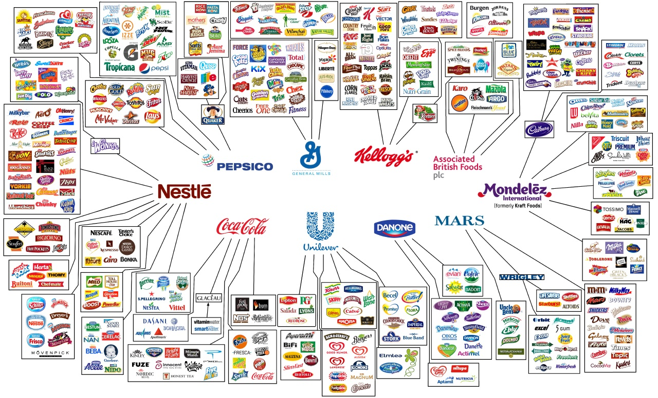 Brands of Main Food Products
